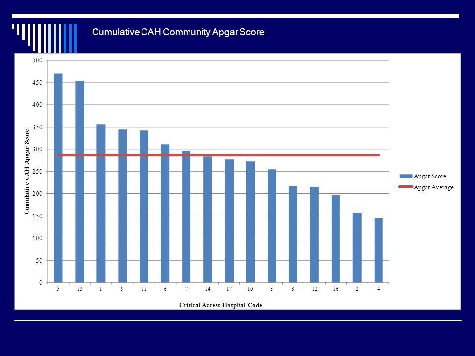 Cumulative CAH Community Apgar Score