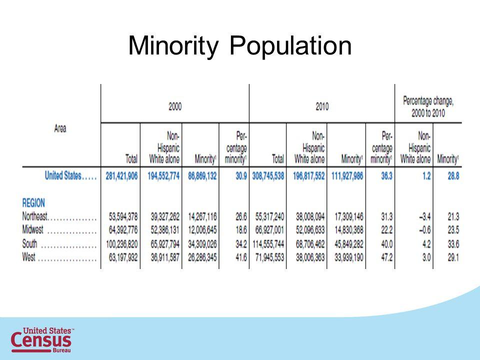 Minority Population