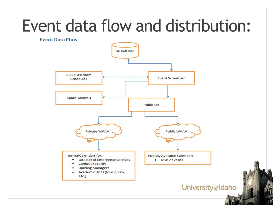 Event data flow and distribution: