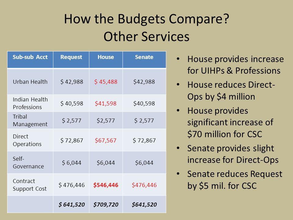 How the Budgets Compare.