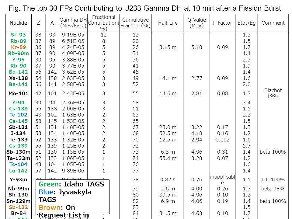 NuclideZA Gamma DH (Mev/Fiss.) Fractional Contribution( %) Cumulative Fraction (%) Half-Life Q-Value (MeV) P-FactorEtot/EgComment Sr-9338939.19E-0512 1.3 Rb-8937896.51E-05820 1.5 Kr-8936894.24E-055263.15 m5.180.091.7 Rb-90m37904.09E-05531 1.4 Y-9539953.88E-05536 2.3 Rb-9037903.77E-05541 1.9 Ba-142561423.62E-05545 1.4 Xe-138541382.63E-0534914.1 m2.770.091.6 Ba-141561412.58E-05352 2.0 Mo-101421012.43E-0535514.6 m2.810.081.3 Blachot 1991 Y-9439942.36E-05358 3.4 Cs-138551382.00E-05361 1.5 Tc-102431021.63E-05263 2.2 Ce-145581451.53E-05265 1.5 Sb-131511311.48E-0526723.0 m3.220.171.3 I-134531341.40E-0526852.5 m4.180.161.2 Te-133521331.32E-0527012.5 m2.940.0021.6 Cs-139551391.25E-05272 5.7 Sb-130m511301.15E-051736.3 m4.960.311.4beta 100% Te-133m521331.06E-0517455.4 m3.280.071.2 Tc-104431041.05E-05176 1.6 La-142571429.89E-06177 1.4 Y-93m39939.67E-061780.82 s0.76 inapplicabl e 1.1I.T.