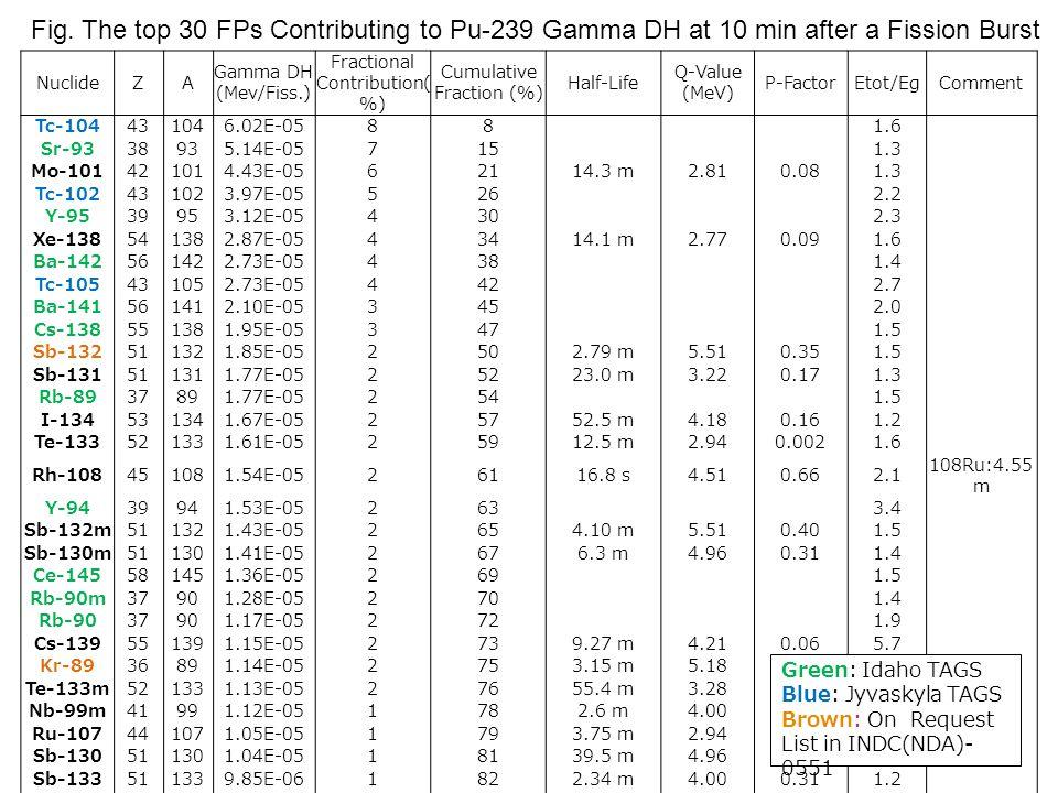 NuclideZA Gamma DH (Mev/Fiss.) Fractional Contribution( %) Cumulative Fraction (%) Half-Life Q-Value (MeV) P-FactorEtot/EgComment Tc-104431046.02E-0588 1.6 Sr-9338935.14E-05715 1.3 Mo-101421014.43E-0562114.3 m2.810.081.3 Tc-102431023.97E-05526 2.2 Y-9539953.12E-05430 2.3 Xe-138541382.87E-0543414.1 m2.770.091.6 Ba-142561422.73E-05438 1.4 Tc-105431052.73E-05442 2.7 Ba-141561412.10E-05345 2.0 Cs-138551381.95E-05347 1.5 Sb-132511321.85E-052502.79 m5.510.351.5 Sb-131511311.77E-0525223.0 m3.220.171.3 Rb-8937891.77E-05254 1.5 I-134531341.67E-0525752.5 m4.180.161.2 Te-133521331.61E-0525912.5 m2.940.0021.6 Rh-108451081.54E-0526116.8 s4.510.662.1 108Ru:4.55 m Y-9439941.53E-05263 3.4 Sb-132m511321.43E-052654.10 m5.510.401.5 Sb-130m511301.41E-052676.3 m4.960.311.4 Ce-145581451.36E-05269 1.5 Rb-90m37901.28E-05270 1.4 Rb-9037901.17E-05272 1.9 Cs-139551391.15E-052739.27 m4.210.065.7 Kr-8936891.14E-052753.15 m5.180.091.7 Te-133m521331.13E-0527655.4 m3.280.071.2 Nb-99m41991.12E-051782.6 m4.000.261.7 Ru-107441071.05E-051793.75 m2.940.152.8 Sb-130511301.04E-0518139.5 m4.960.101.2 Sb-133511339.85E-061822.34 m4.000.311.2 Te-134521349.33E-0618341.8 m1.530.271.3 Fig.