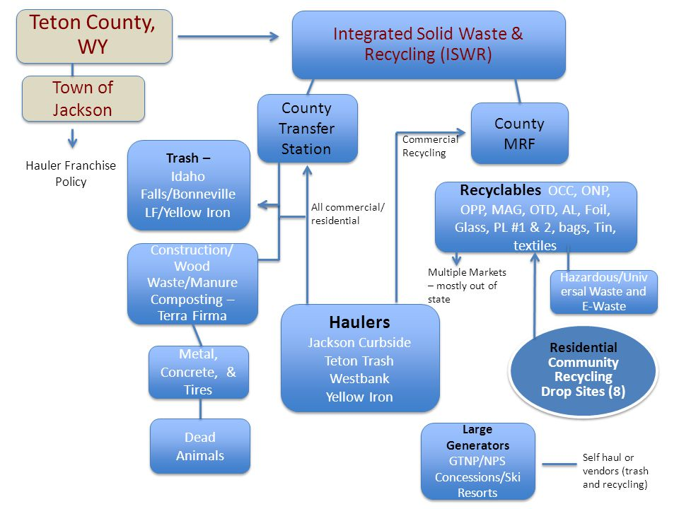 Fremont County County Landfills -St.