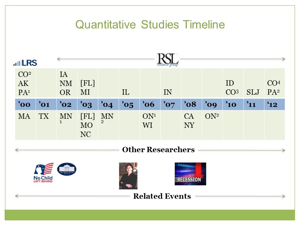 Quantitative Studies Timeline CO 2 AK PA 1 IA NM OR [FL] MIILIN ID CO 3 SLJ CO 4 PA 2 '00'01'02'03'04'05'06'07'08'09'10'11'12 MATXMN 1 [FL] MO NC MN 2 ON 1 WI CA NY ON 2 Other Researchers Related Events