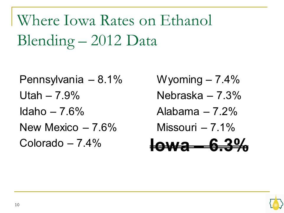 Where Iowa Rates on Ethanol Blending – 2012 Data Pennsylvania – 8.1% Utah – 7.9% Idaho – 7.6% New Mexico – 7.6% Colorado – 7.4% 10 Wyoming – 7.4% Nebraska – 7.3% Alabama – 7.2% Missouri – 7.1% Iowa – 6.3%