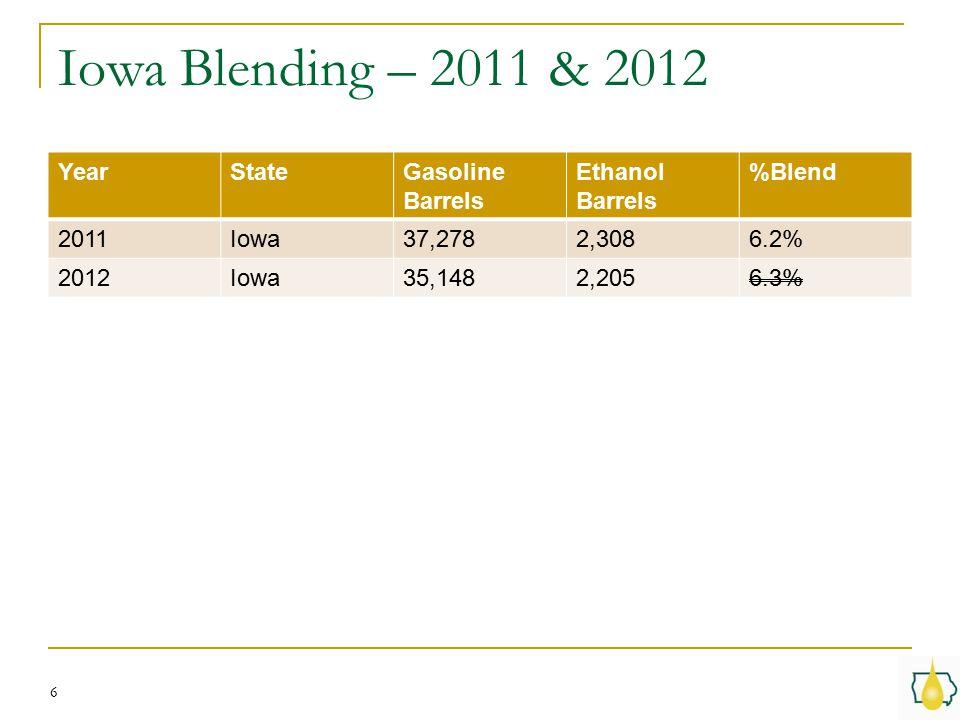 Iowa Blending – 2011 & 2012 6 YearStateGasoline Barrels Ethanol Barrels %Blend 2011Iowa37,2782,3086.2% 2012Iowa35,1482,2056.3%