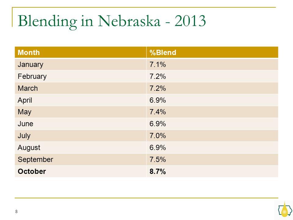Blending in Nebraska - 2013 8 Month%Blend January7.1% February7.2% March7.2% April6.9% May7.4% June6.9% July7.0% August6.9% September7.5% October8.7%