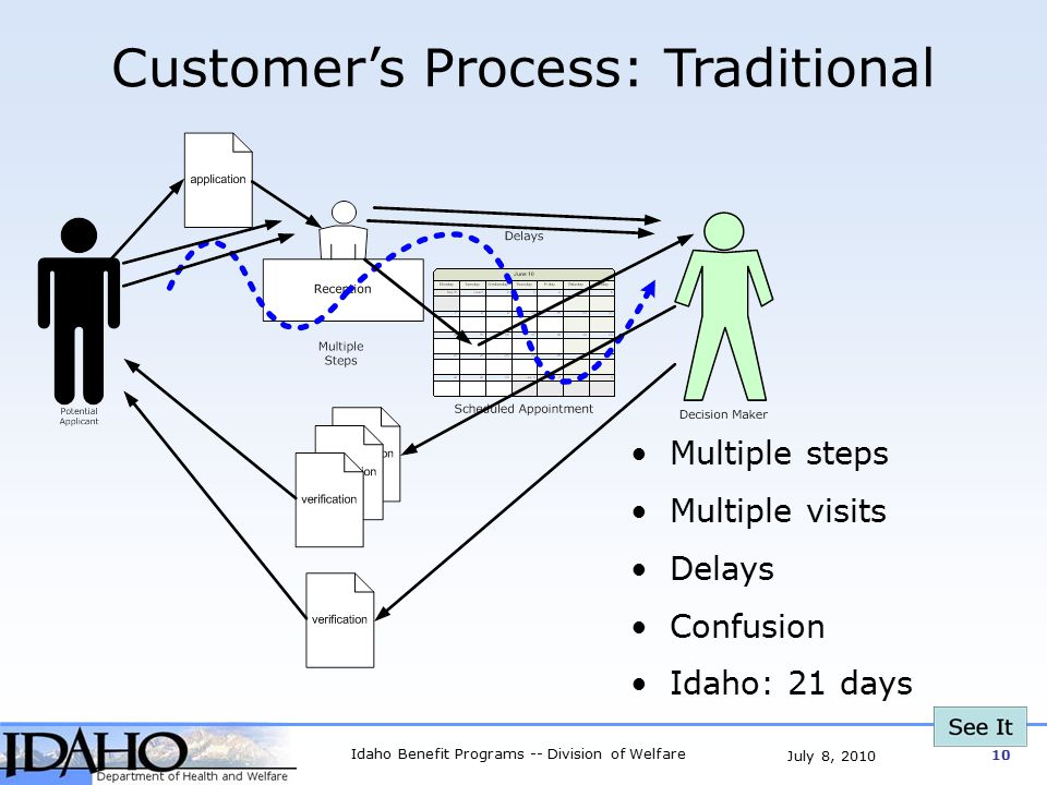 Idaho Benefit Programs -- Division of Welfare 10 July 8, 2010 Customer's Process: Traditional Multiple steps Multiple visits Delays Confusion Idaho: 21 days