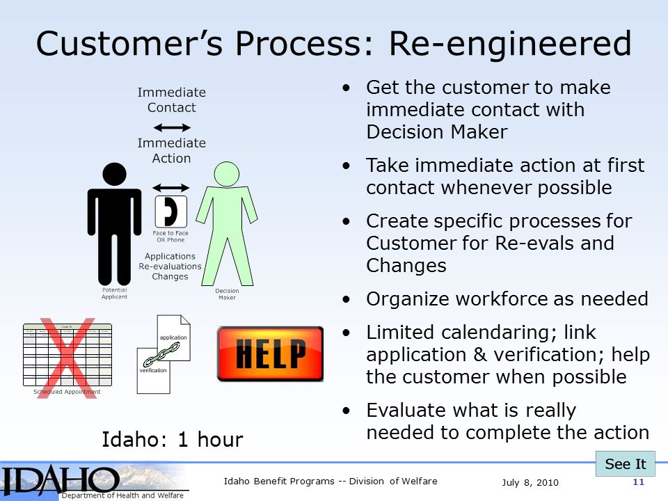 Idaho Benefit Programs -- Division of Welfare 11 July 8, 2010 Customer's Process: Re-engineered Get the customer to make immediate contact with Decision Maker Take immediate action at first contact whenever possible Create specific processes for Customer for Re-evals and Changes Organize workforce as needed Limited calendaring; link application & verification; help the customer when possible Evaluate what is really needed to complete the action Idaho: 1 hour