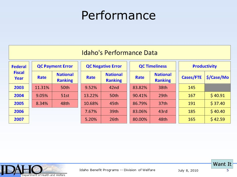 Idaho Benefit Programs -- Division of Welfare 16 July 8, 2010 Specialized Maintenance Business Design Streamlined re-evaluation process No required visits to office Decision Makers Up Front Touch Cases Once Outcomes Huge Productivity Gains Greater Accuracy All Re-evaluations completed Phone Interactions Re-evaluations Changes