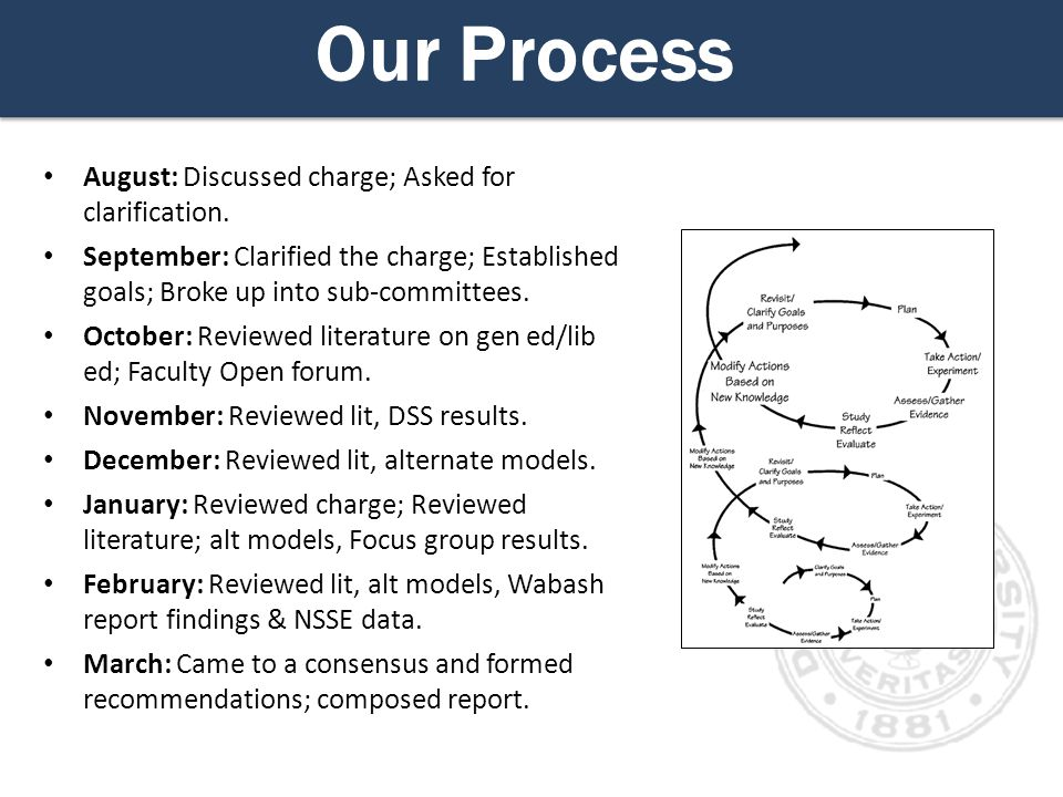 Our Process August: Discussed charge; Asked for clarification.