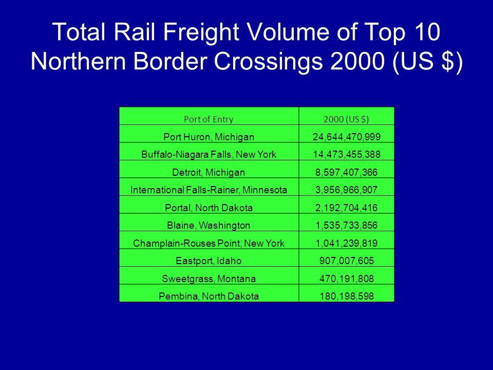 Total Rail Freight Volume of Top 10 Northern Border Crossings 2000 (US $) Port of Entry2000 (US $) Port Huron, Michigan24,644,470,999 Buffalo-Niagara
