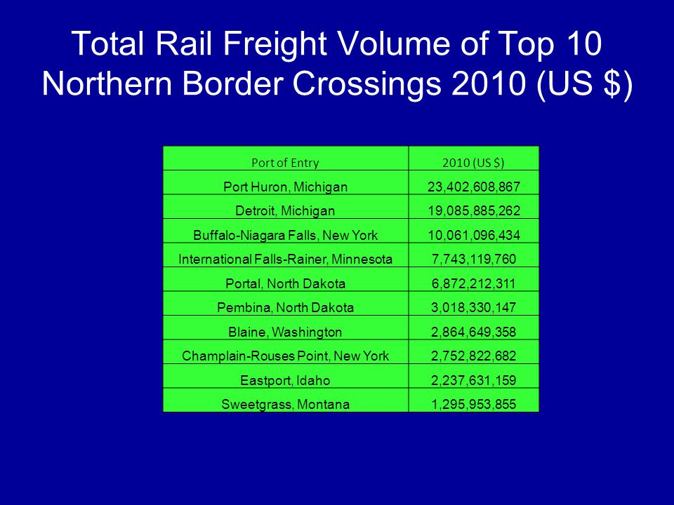 Total Rail Freight Volume of Top 10 Northern Border Crossings 2010 (US $) Port of Entry2010 (US $) Port Huron, Michigan23,402,608,867 Detroit, Michiga