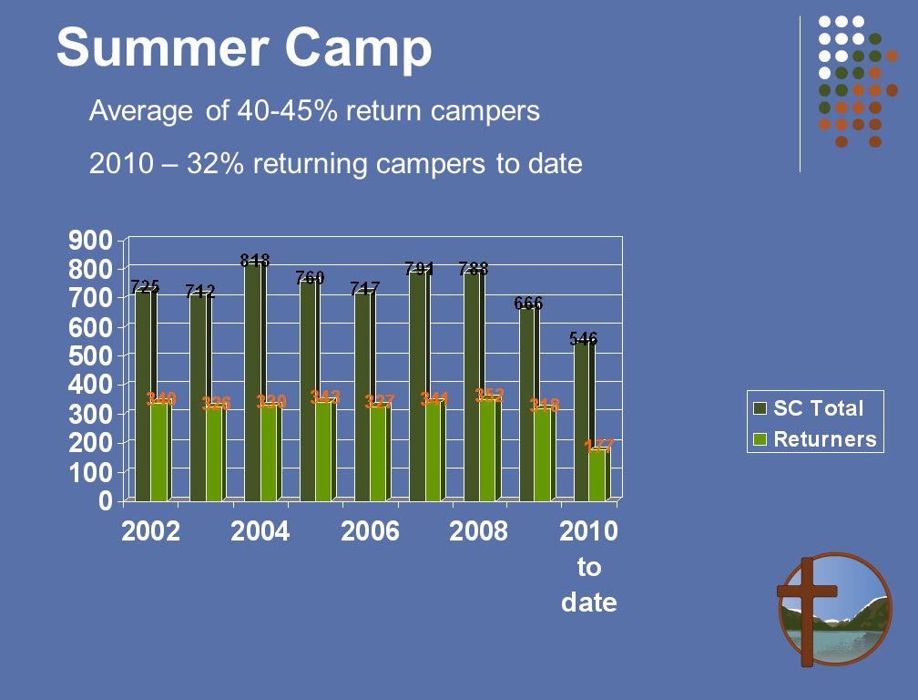Summer Camp Average of 40-45% return campers 2010 – 32% returning campers to date