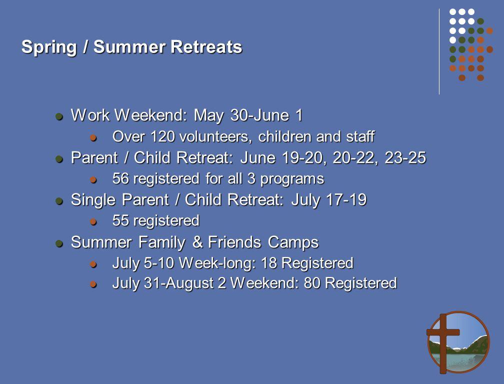 Spring / Summer Retreats Work Weekend: May 30-June 1 Work Weekend: May 30-June 1 Over 120 volunteers, children and staff Over 120 volunteers, children and staff Parent / Child Retreat: June 19-20, 20-22, 23-25 Parent / Child Retreat: June 19-20, 20-22, 23-25 56 registered for all 3 programs 56 registered for all 3 programs Single Parent / Child Retreat: July 17-19 Single Parent / Child Retreat: July 17-19 55 registered 55 registered Summer Family & Friends Camps Summer Family & Friends Camps July 5-10 Week-long: 18 Registered July 5-10 Week-long: 18 Registered July 31-August 2 Weekend: 80 Registered July 31-August 2 Weekend: 80 Registered