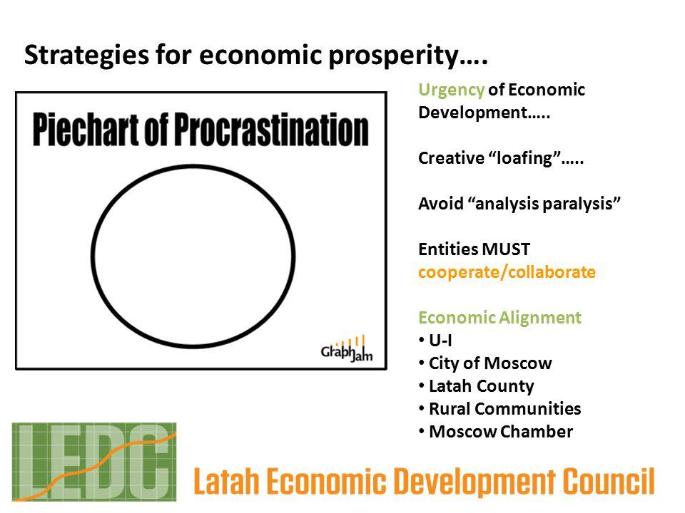 Strategies for economic prosperity…. Urgency of Economic Development…..