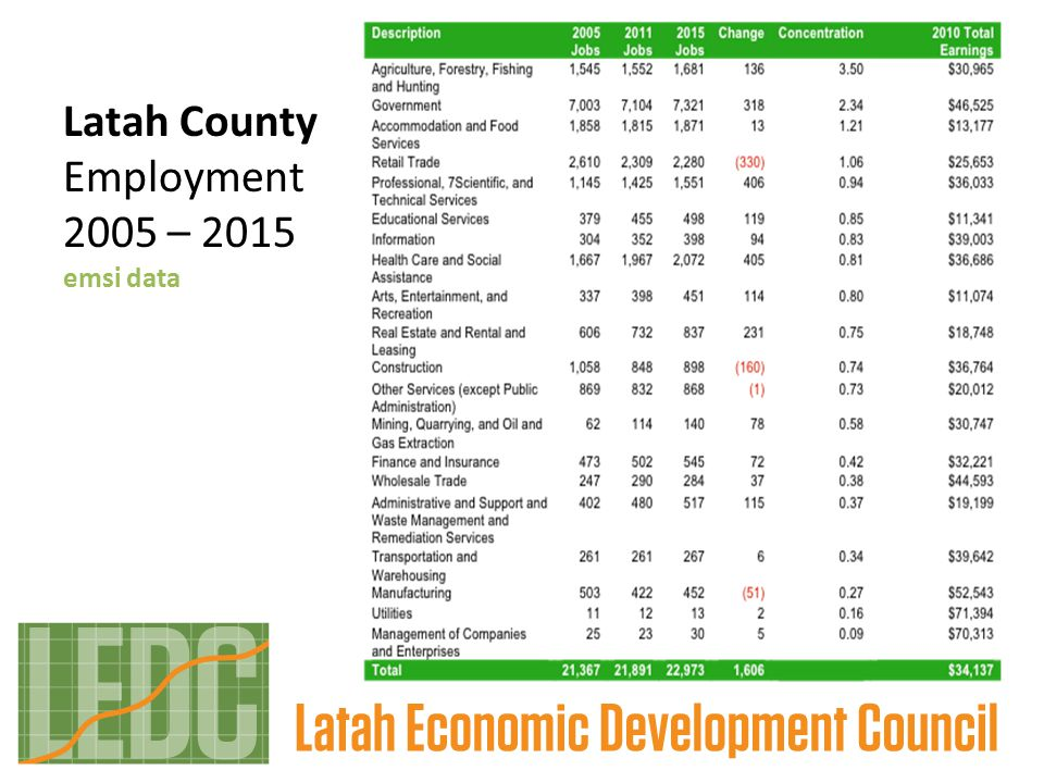Latah County Employment 2005 – 2015 emsi data