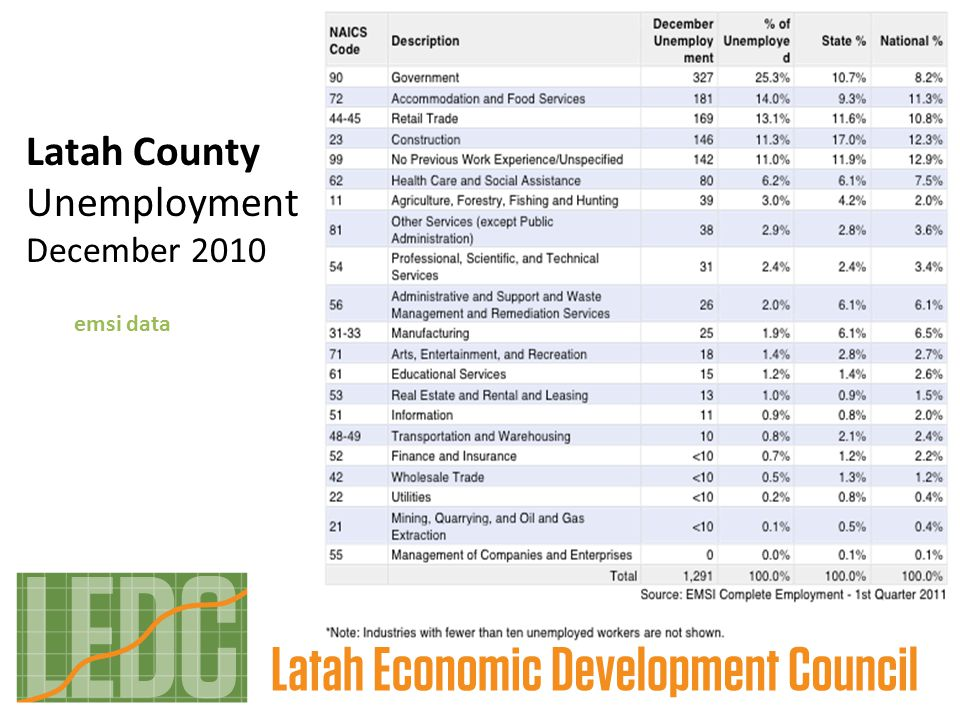 Latah County Unemployment December 2010 emsi data