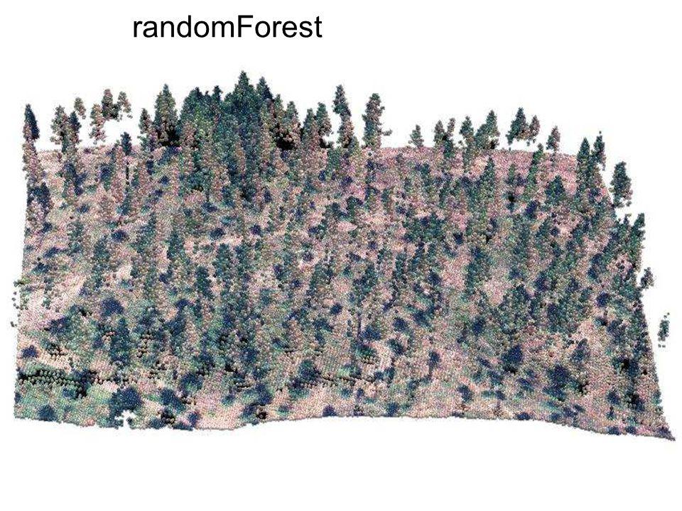 randomForest