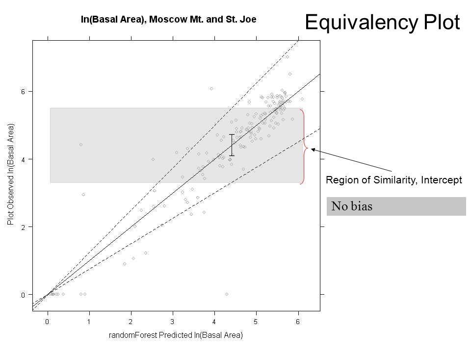 Equivalency Plot No bias Region of Similarity, Intercept