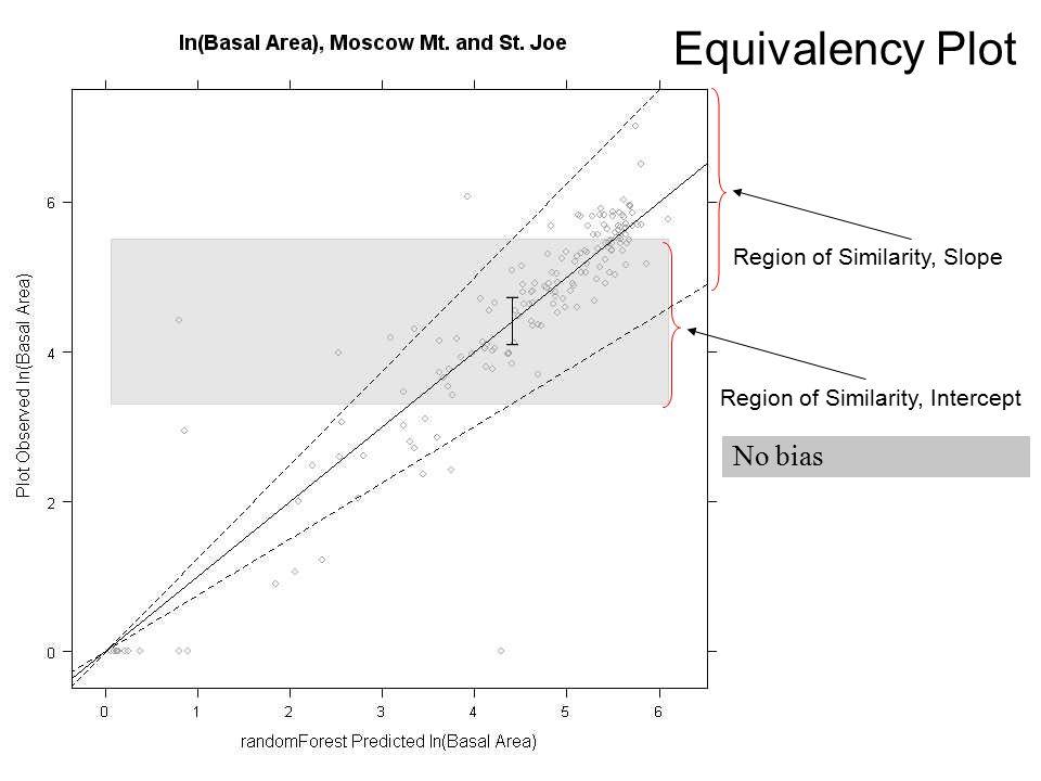 Equivalency Plot Region of Similarity, Slope Region of Similarity, Intercept No bias