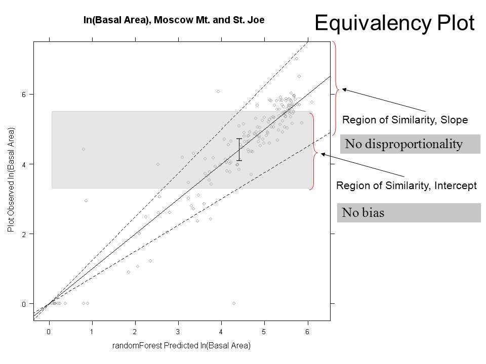 Equivalency Plot No disproportionality No bias Region of Similarity, Slope Region of Similarity, Intercept