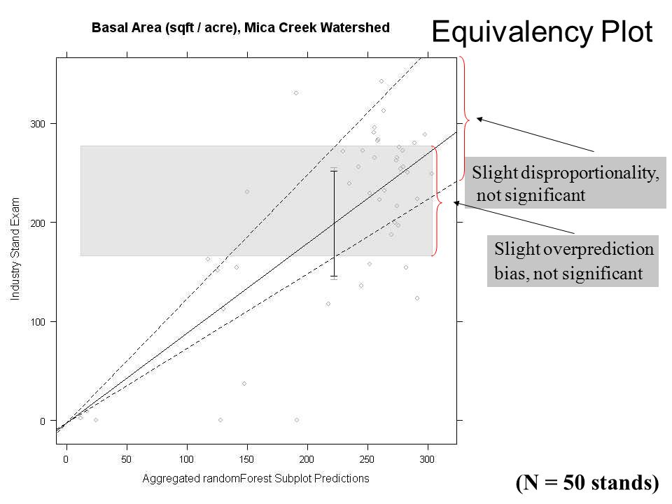 (N = 50 stands) Equivalency Plot Slight disproportionality, not significant Slight overprediction bias, not significant