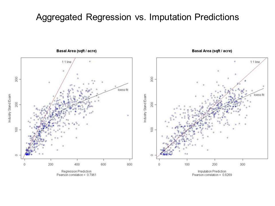 Aggregated Regression vs. Imputation Predictions