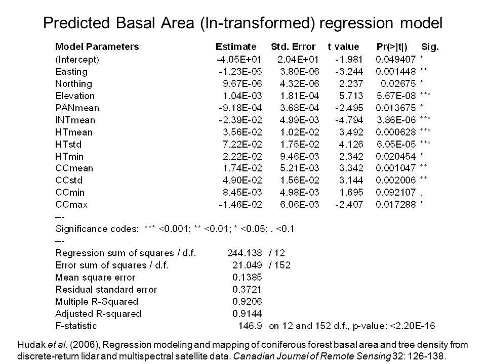 Predicted Basal Area (ln-transformed) regression model Hudak et al.