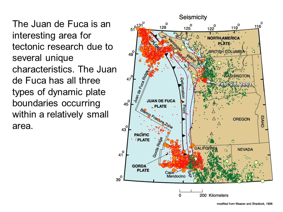 The Juan de Fuca is an interesting area for tectonic research due to several unique characteristics.