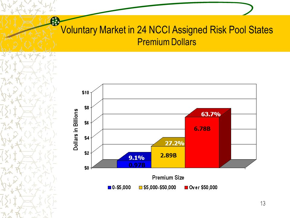 13 Voluntary Market in 24 NCCI Assigned Risk Pool States Premium Dollars 9.1% 27.2% 63.7% 0.97B 2.89B 6.78B