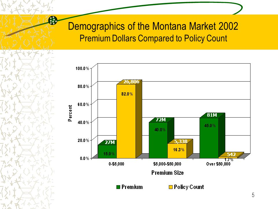 16 NCCI Assigned Risk Pool Statistics 2002 Minimum Premiums Amount charged if true premium falls below a predetermined dollar amount Like a minimum shipping charge when you order goods by telephone or on the Internet Workers' compensation insurance companies establish and file a minimum premium amount
