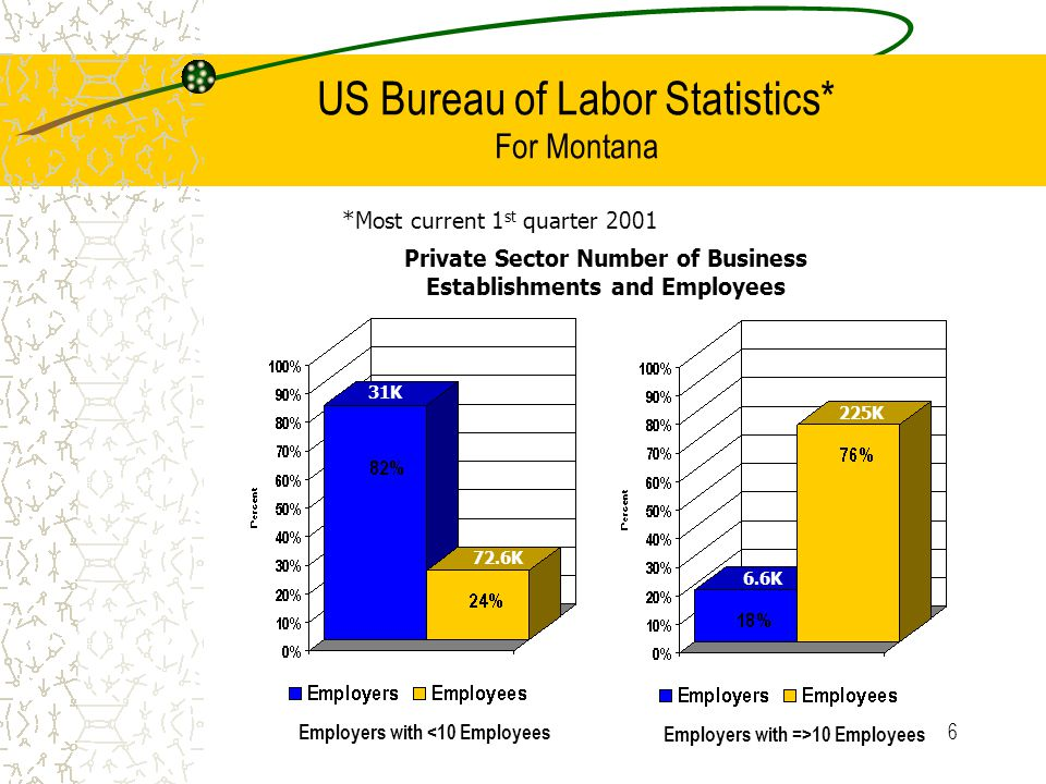 7 US Bureau of Labor Statistics* Comparison of Montana to US *Most current 1 st quarter 2001 Employers with <10 Employees Employers with =>10 Employees Private Sector Number of Business Establishments and Employees