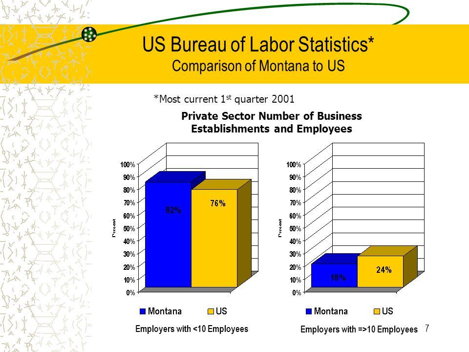 8 US Bureau of Labor Statistics* NCCI Assigned Risk Pool States Illinois69.1%Oregon76.2% Nevada71.1%New Mexico76.4% Indiana72.1%South Carolina77.1% Alabama73.3%New Hampshire77.1% South Dakota73.3%Connecticut77.2% Virginia73.6%Vermont77.8% North Carolina73.8%Alaska77.8% Kansas74.9%Idaho78.2% Mississippi74.9%Delaware79.0% Arizona75.0%District of Columbia79.1% Georgia75.1%New Jersey79.2% Iowa75.1% Montana82.5% Arkansas75.2% Percentage of Employers with < 10 Employees