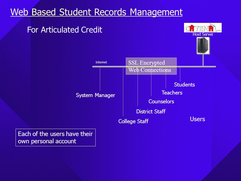 Web Based Student Records Management Host Server Internet Students Teachers College Staff Counselors System Manager District Staff SSL Encrypted Web Connections Users For Articulated Credit Each of the users have their own personal account