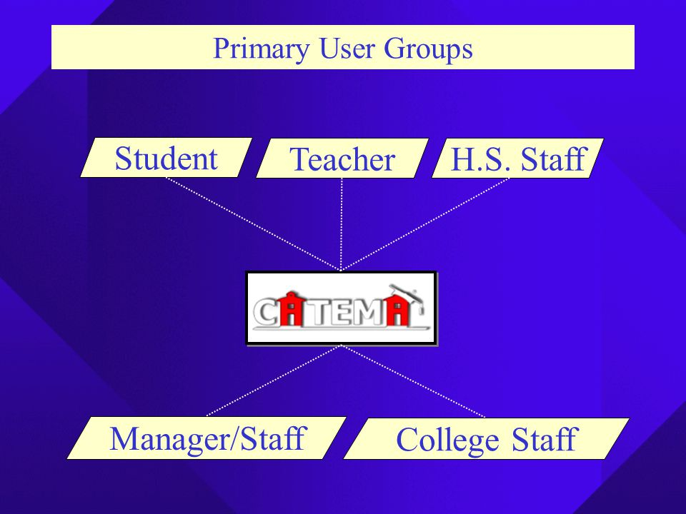 Manager/Staff TeacherH.S. Staff Student College Staff Primary User Groups