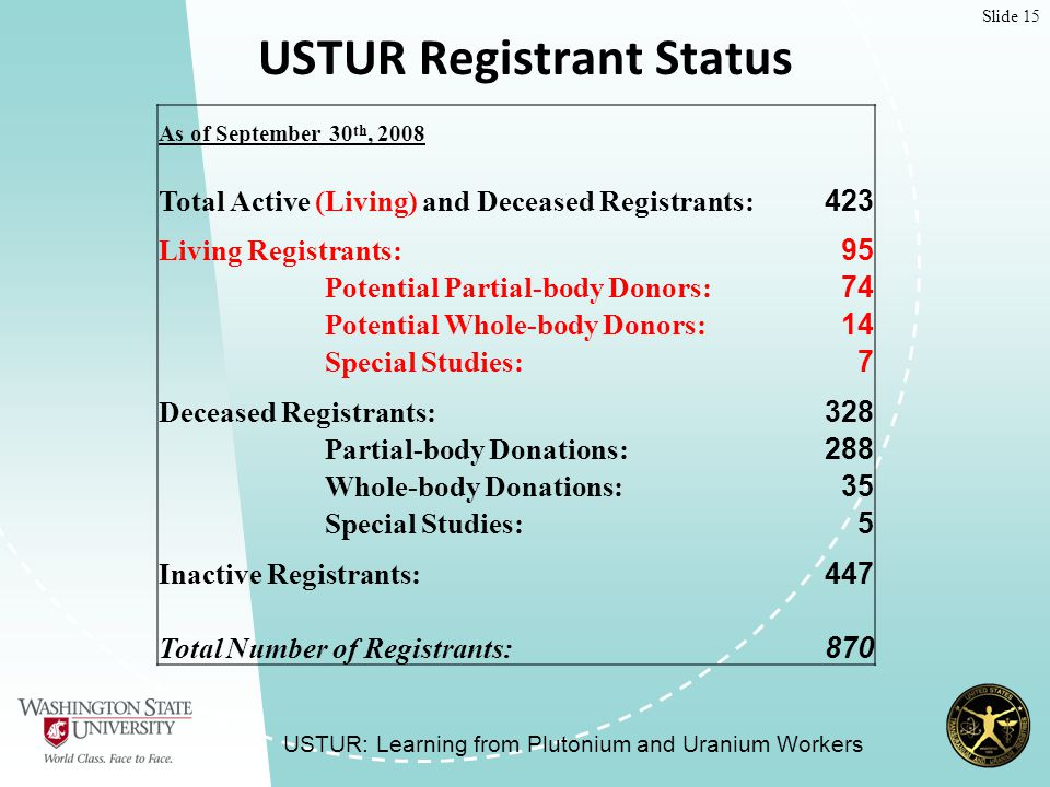 Slide 15 USTUR Registrant Status USTUR: Learning from Plutonium and Uranium Workers As of September 30 th, 2008 Total Active (Living) and Deceased Registrants: 423 Living Registrants: 95 Potential Partial-body Donors: 74 Potential Whole-body Donors: 14 Special Studies: 7 Deceased Registrants: 328 Partial-body Donations: 288 Whole-body Donations: 35 Special Studies: 5 Inactive Registrants: 447 Total Number of Registrants: 870
