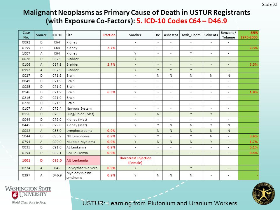 Slide 32 Malignant Neoplasms as Primary Cause of Death in USTUR Registrants (with Exposure Co-Factors): 5.