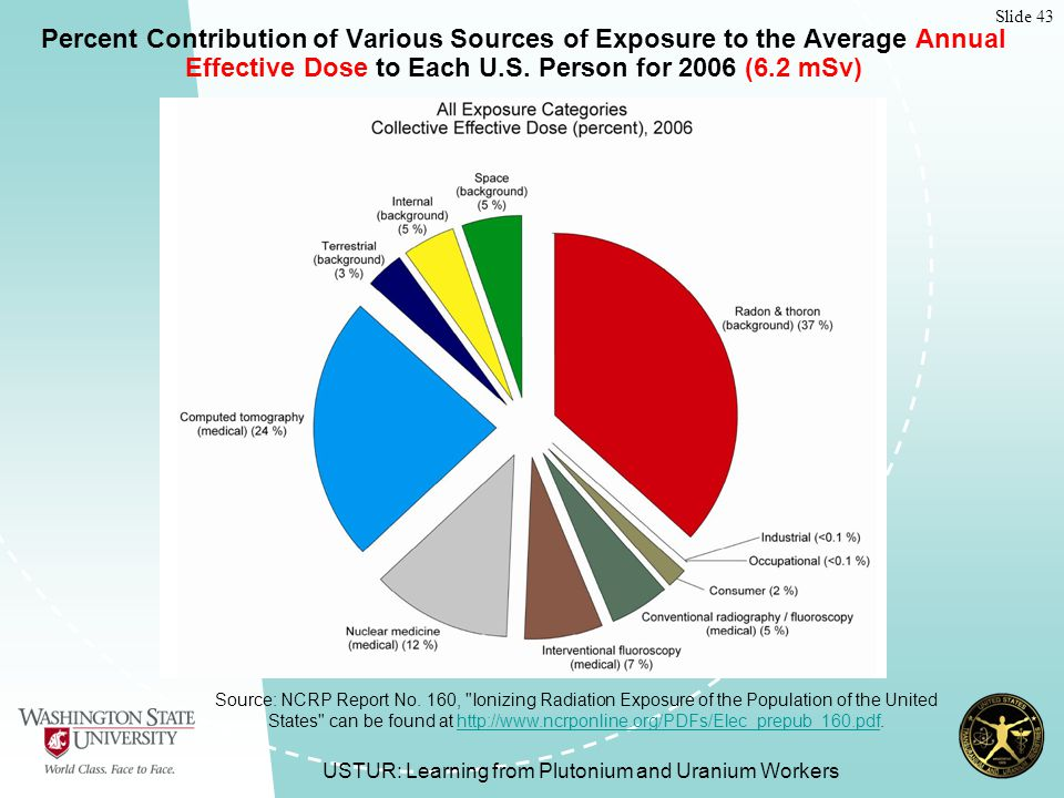 Slide 43 USTUR: Learning from Plutonium and Uranium Workers Percent Contribution of Various Sources of Exposure to the Average Annual Effective Dose to Each U.S.