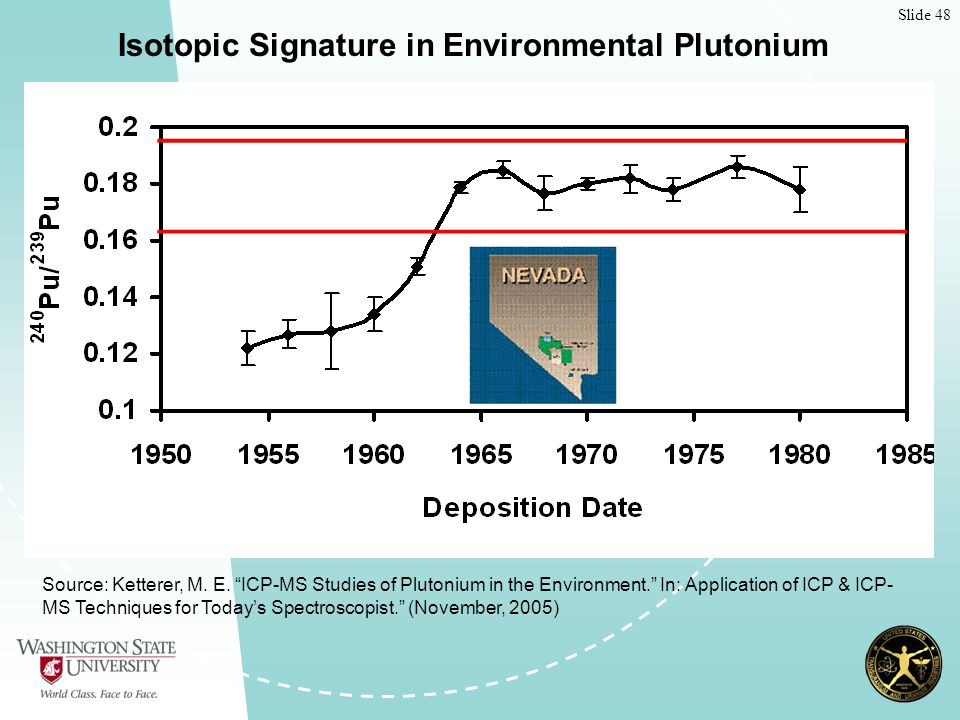 Slide 48 Isotopic Signature in Environmental Plutonium Source: Ketterer, M.