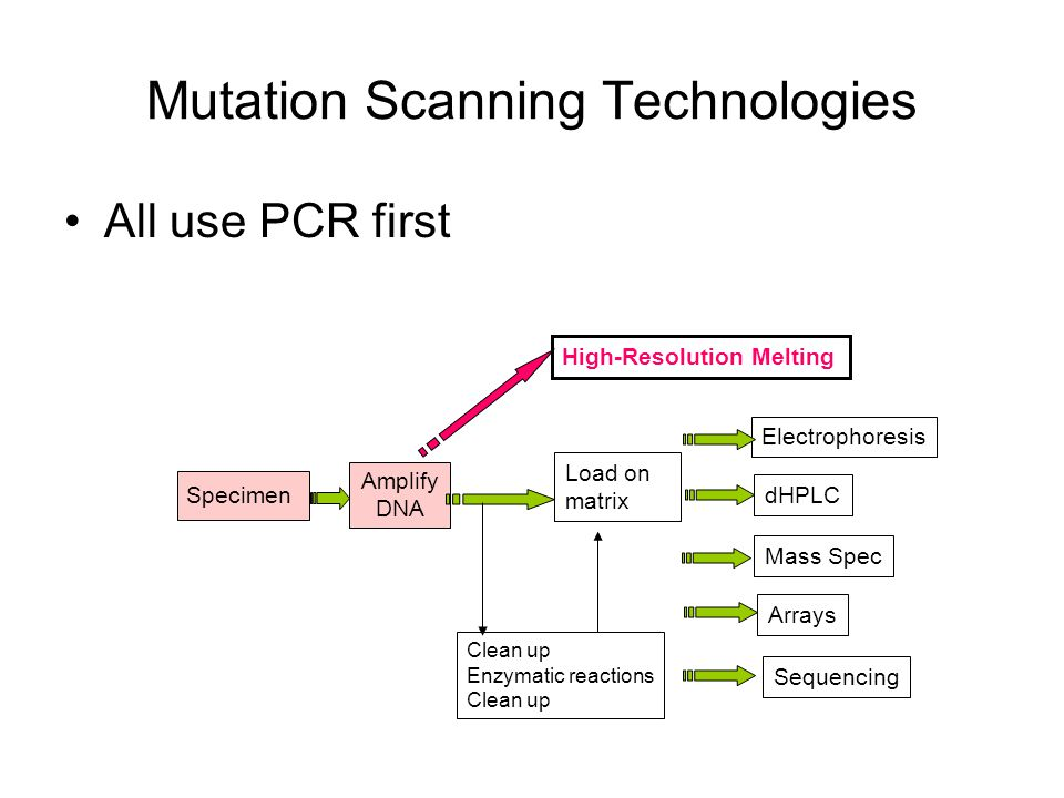 Mutation Scanning Technologies All use PCR first Specimen Amplify DNA High-Resolution Melting Load on matrix Electrophoresis dHPLC Clean up Enzymatic reactions Clean up Mass Spec Arrays Sequencing