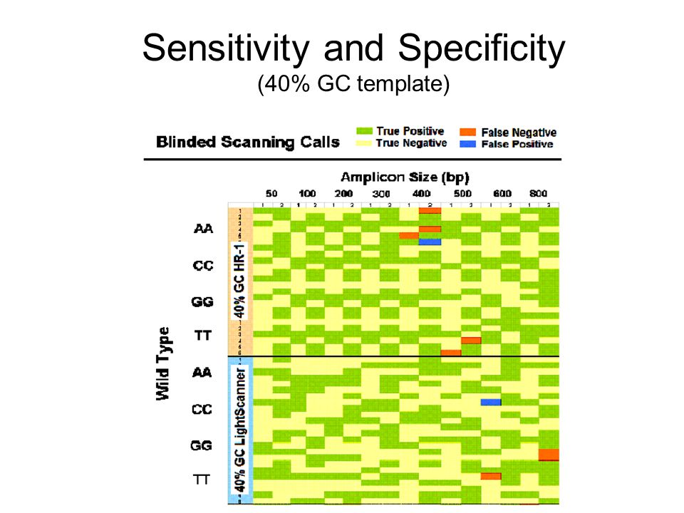 Sensitivity and Specificity (40% GC template)