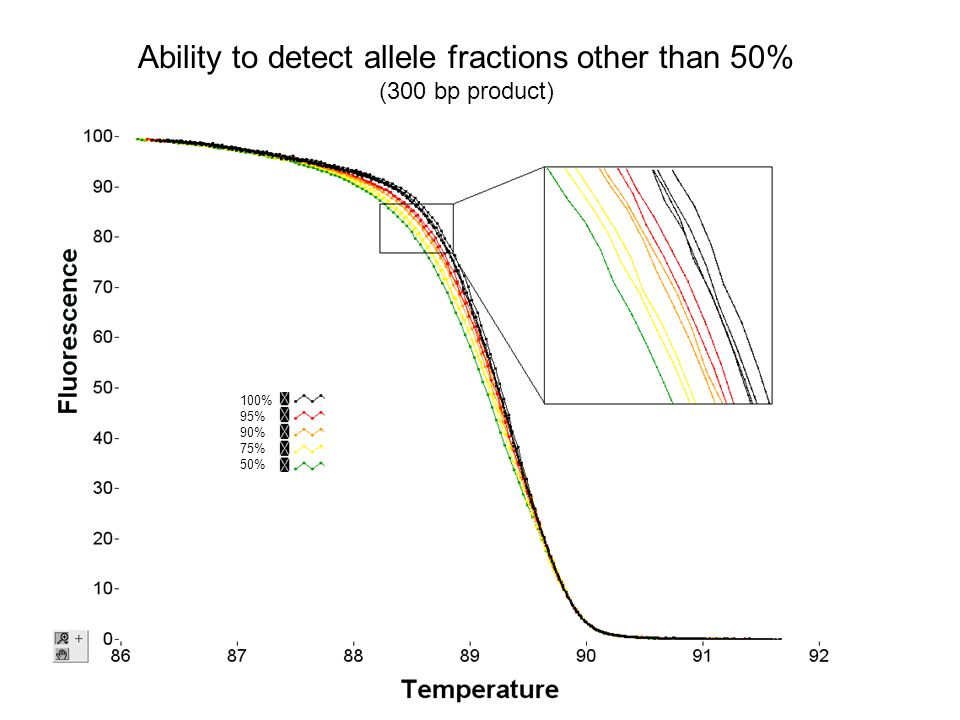 Ability to detect allele fractions other than 50% (300 bp product) 100% 95% 90% 75% 50%