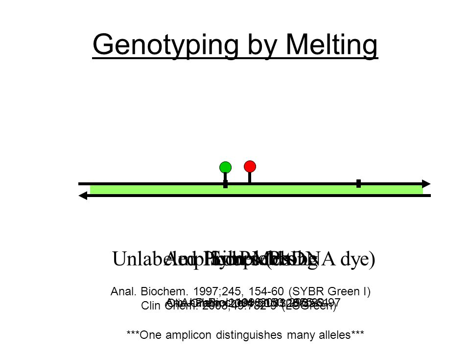 Genotyping by Melting HybProbes Am J Pathol. 1998;153:1055-61 SimpleProbe Anal Biochem.