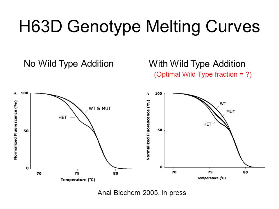 H63D Genotype Melting Curves No Wild Type Addition Anal Biochem 2005, in press (Optimal Wild Type fraction = ) With Wild Type Addition