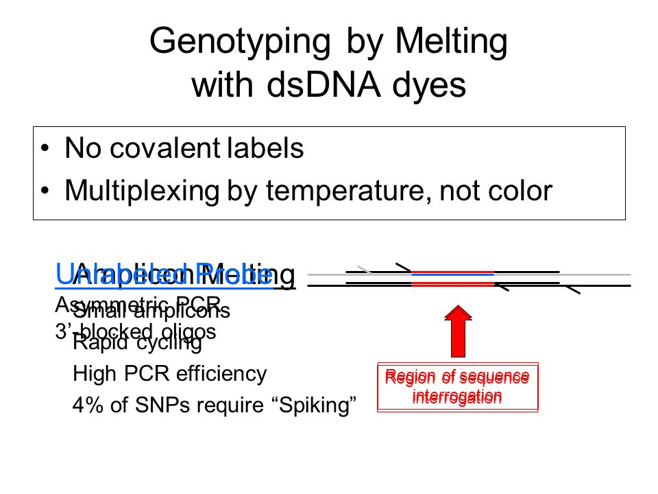 Genotyping by Melting with dsDNA dyes No covalent labels Multiplexing by temperature, not color Region of sequence interrogation Amplicon Melting Small amplicons Rapid cycling High PCR efficiency 4% of SNPs require Spiking Unlabeled Probe Asymmetric PCR 3'-blocked oligos Region of sequence interrogation