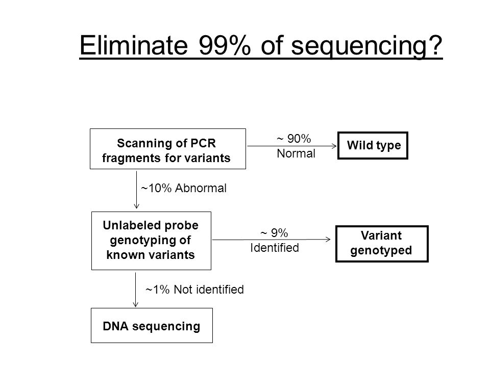 Eliminate 99% of sequencing.