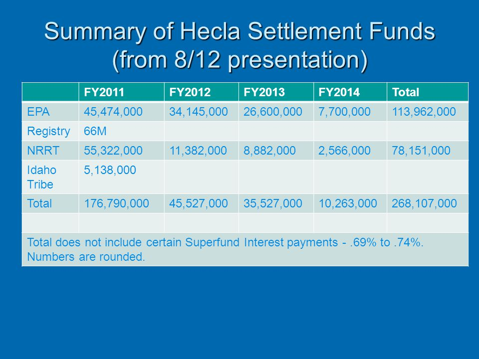 Summary of Hecla Settlement Funds (from 8/12 presentation) FY2011FY2012FY2013FY2014Total EPA45,474,00034,145,00026,600,0007,700,000113,962,000 Registr