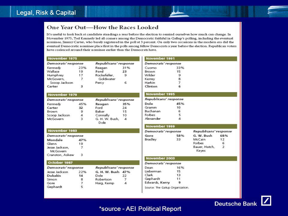 5fld0716_Template1 Legal, Risk & Capital *source - AEI Political Report