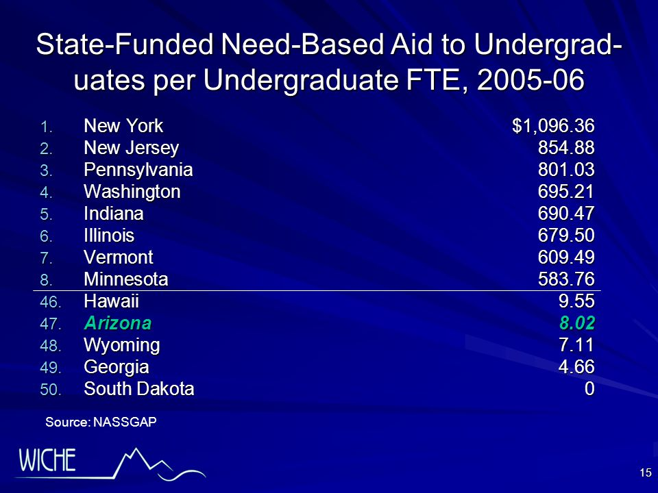 15 State-Funded Need-Based Aid to Undergrad- uates per Undergraduate FTE, 2005-06 1.